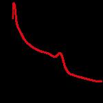 NonREM-power-spectrum-example - missing slow peak