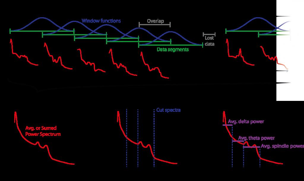 Segement_power_spectrum_estimation_process-01